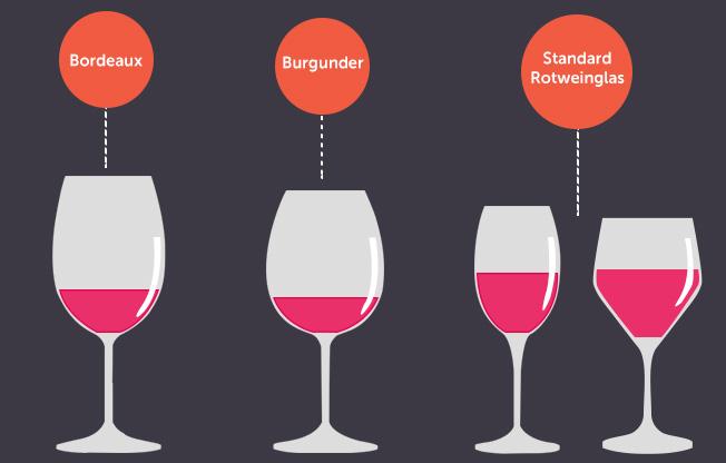 Weingläser Rot das weinglas 1x1 welches glas für welchen wein