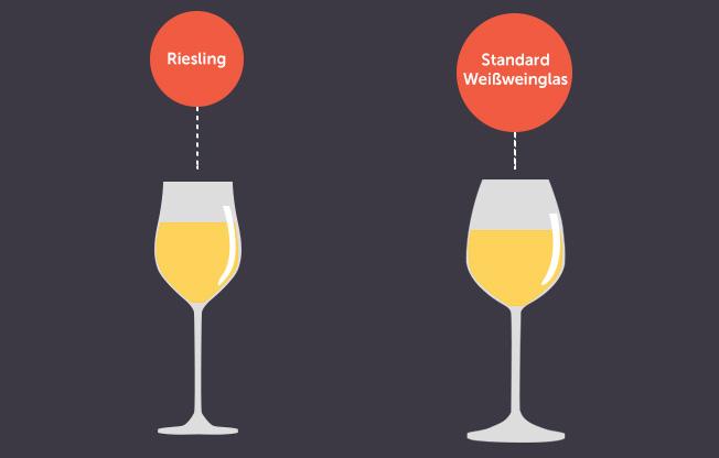 Weißweingläser das weinglas 1x1 welches glas für welchen wein